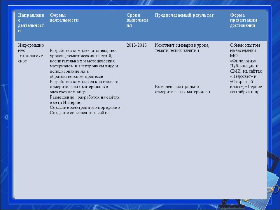 Направление деятельностиФормы деятельностиСроки выполненияПредполагаемый р...