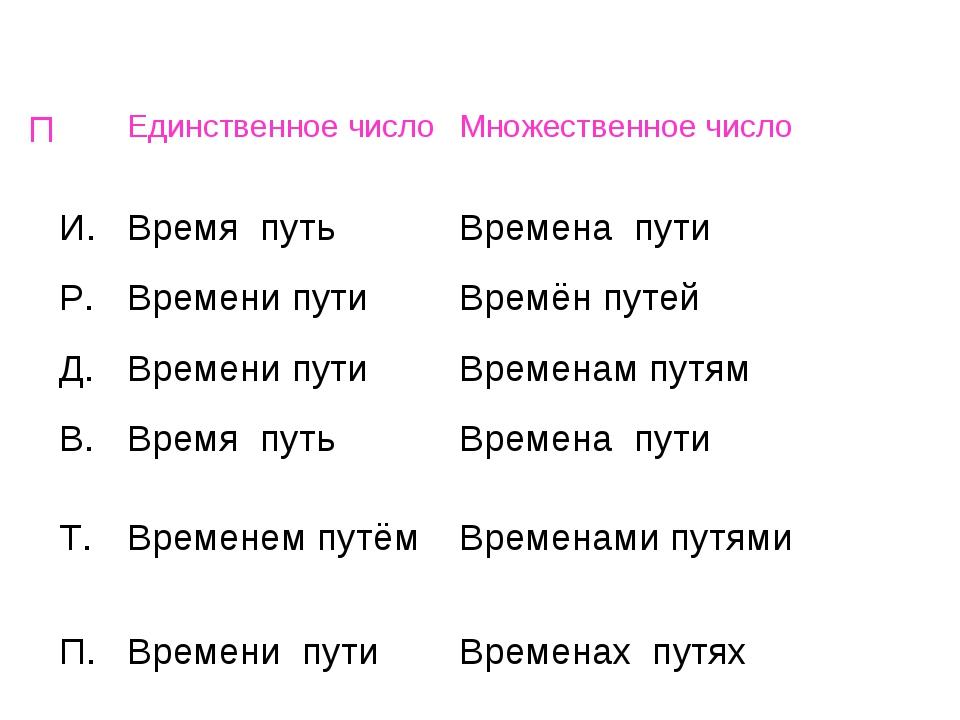 ПЕдинственное числоМножественное число И.Время путьВремена пути Р.Времен...