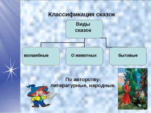 Классификация сказок Виды сказок волшебные О животных бытовые По авторству: л