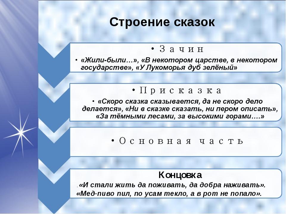 Строение сказок Концовка . «И стали жить да поживать, да добра наживать». «Ме...
