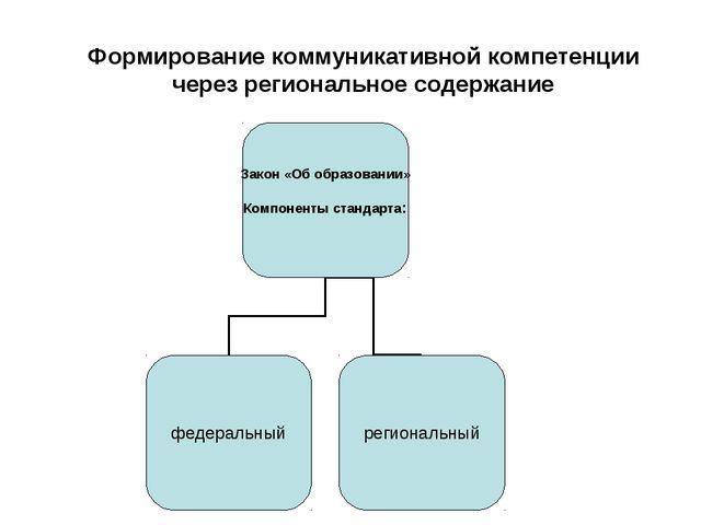 Формирование коммуникативной компетенции через региональное содержание