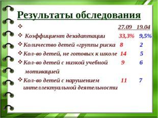 Результаты обследования  27.09 19.04 Коэффициент дезадаптации 33,3% 9,5% Ко
