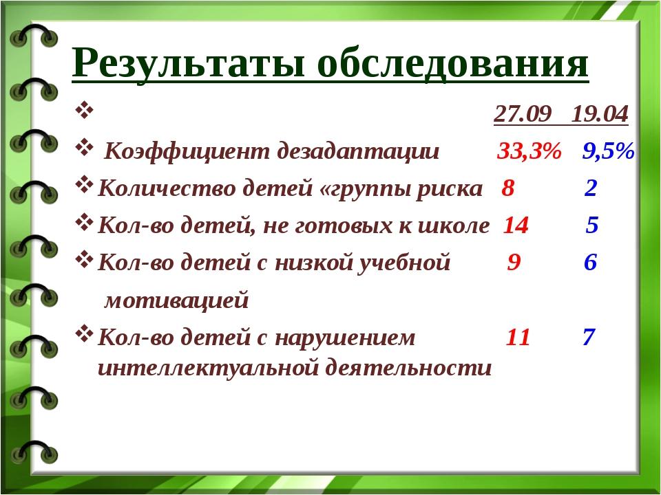 Результаты обследования  27.09 19.04 Коэффициент дезадаптации 33,3% 9,5% Ко...