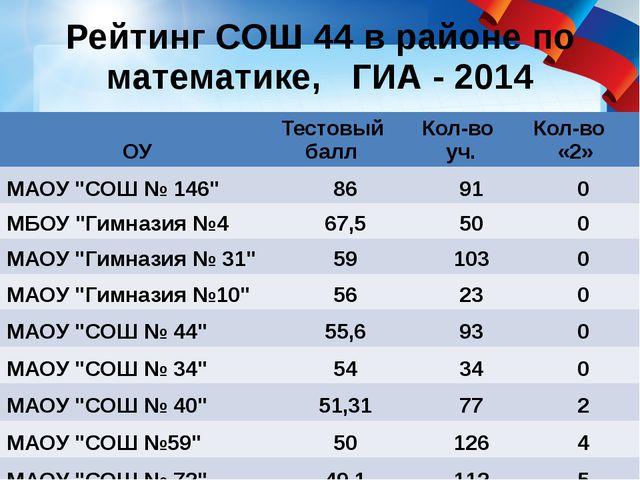 Рейтинг СОШ 44 в районе по математике, ГИА - 2014 ОУ Тестовый балл Кол-во уч....