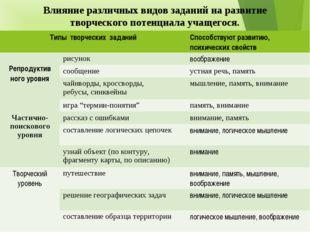 Влияние различных видов заданий на развитие творческого потенциала учащегося