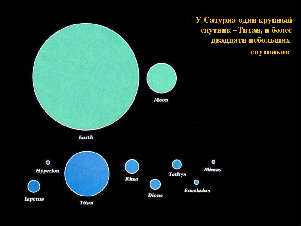 У Сатурна один крупный спутник –Титан, и более двадцати небольших спутников