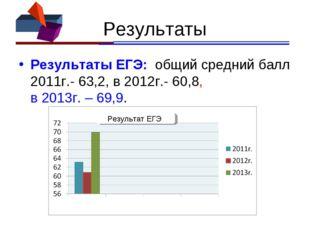 Результаты Результаты ЕГЭ: общий средний балл 2011г.- 63,2, в 2012г.- 60,8, в