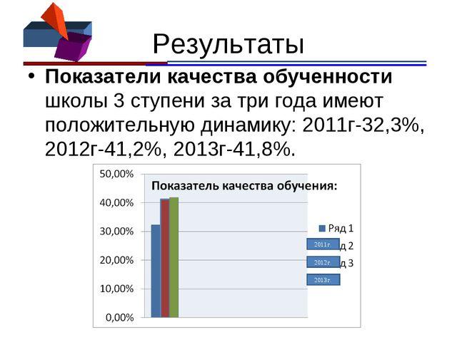 Результаты Показатели качества обученности школы 3 ступени за три года имеют...
