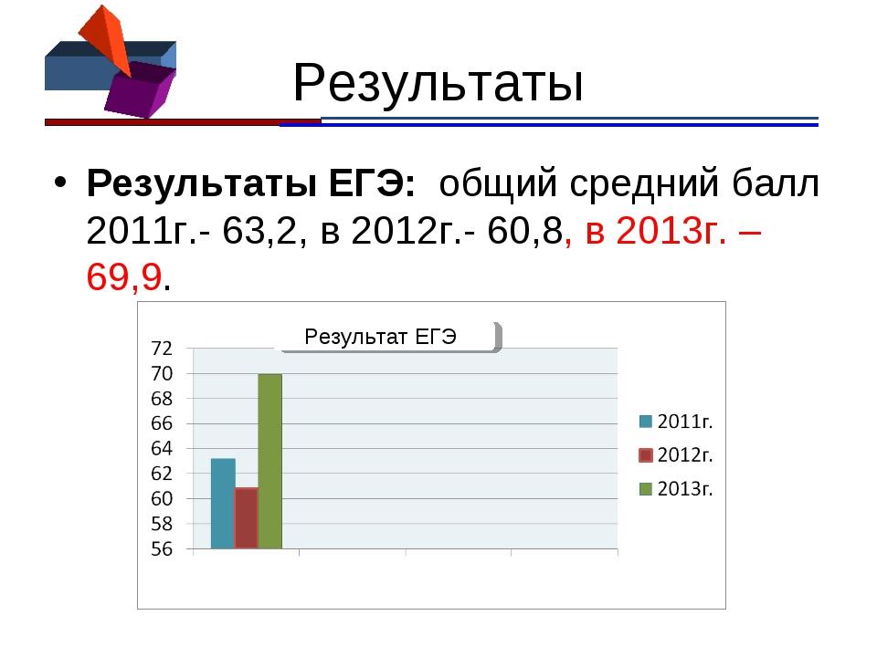 Результаты Результаты ЕГЭ: общий средний балл 2011г.- 63,2, в 2012г.- 60,8, в...