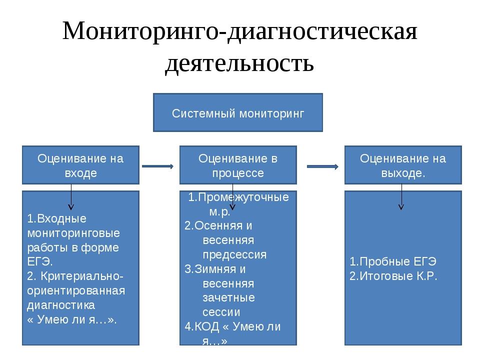 Мониторинго-диагностическая деятельность Системный мониторинг Оценивание в пр...