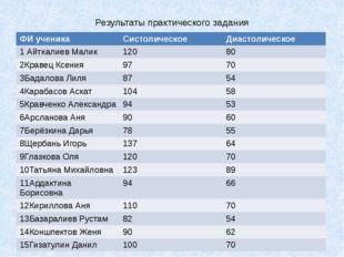 Результаты практического задания ФИученика Систолическое Диастолическое 1Айтк
