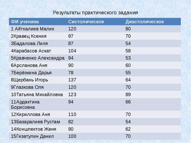 Результаты практического задания ФИученика Систолическое Диастолическое 1Айтк...