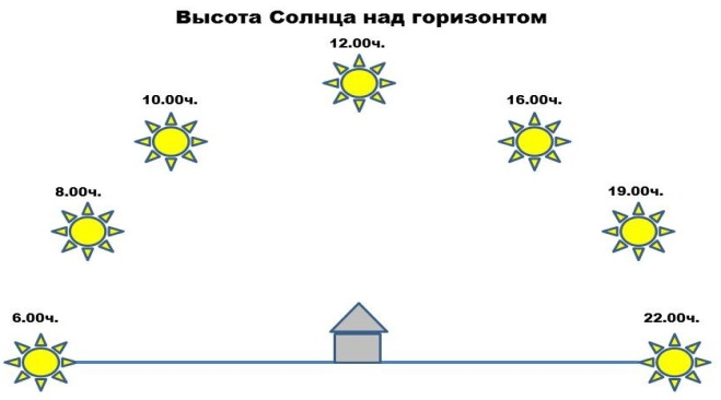 C:\Users\Home\Desktop\высота солнца.jpg