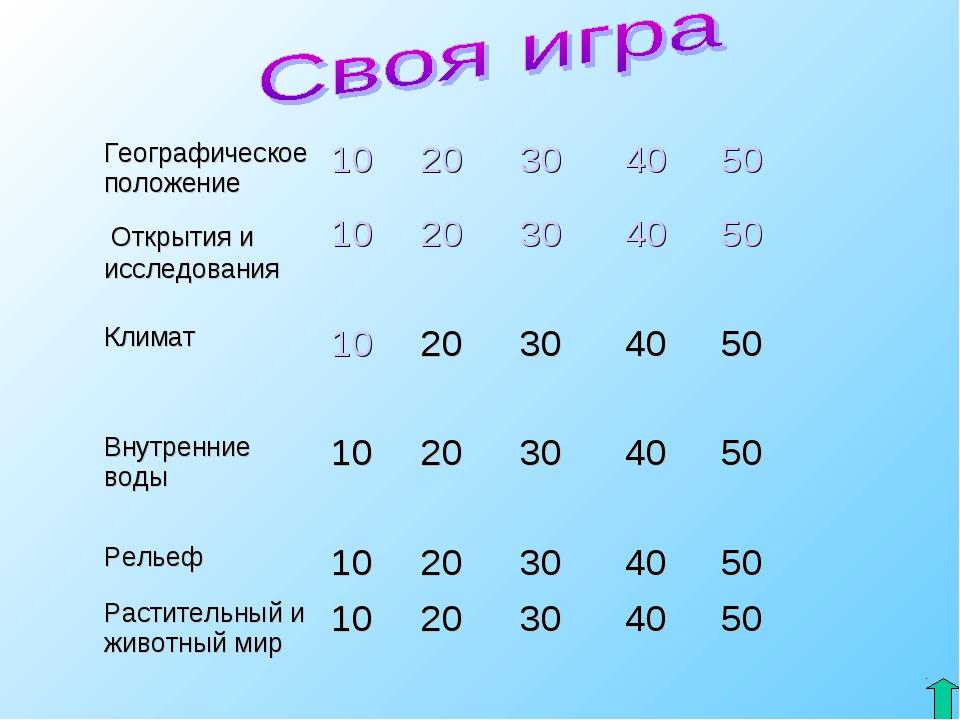 Географическое положение1020304050 Открытия и исследования102030405...