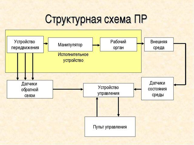 Исполнительное устройство Структурная схема ПР Устройство передвижения Манип...