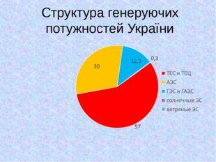 Структура генеруючих потужностей України
