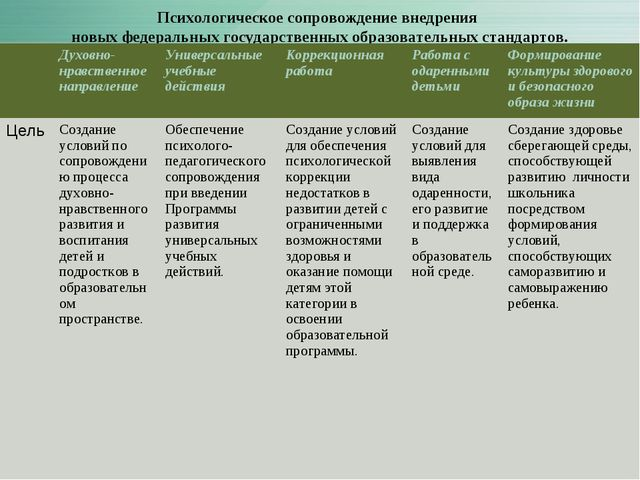 Психологическое сопровождение внедрения новых федеральных государственных обр...