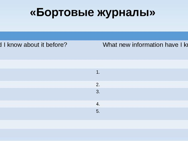 «Бортовые журналы» Whatdid I know about it before? Whatnew information have I...