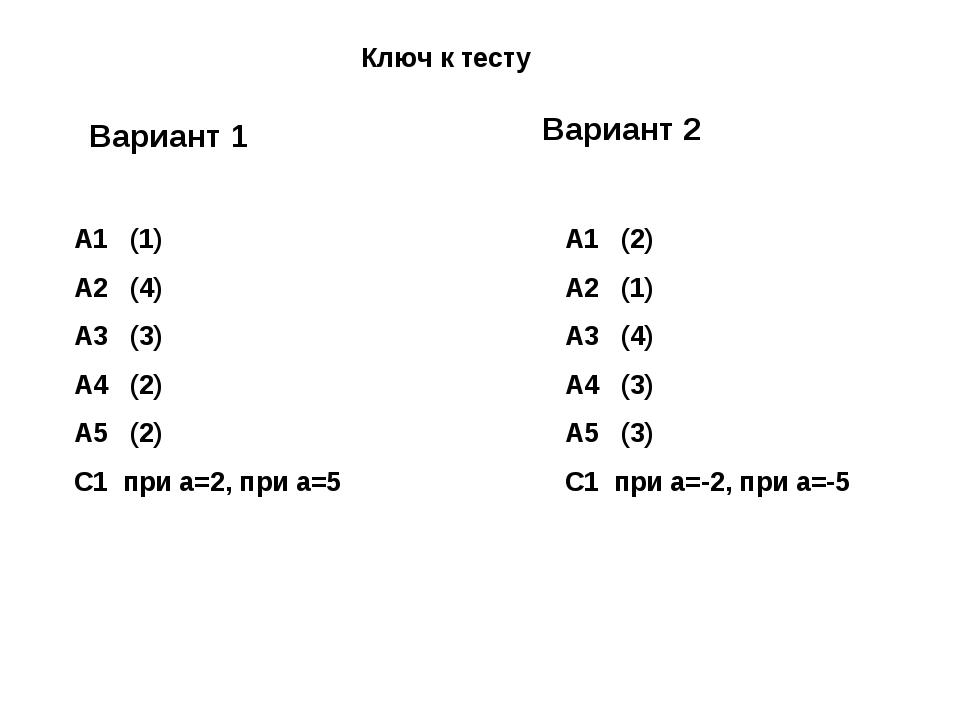 Ключ к тесту А1 (2) А2 (1) А3 (4) А4 (3) А5 (3) С1 при а=-2, при а=-5 Вариант...
