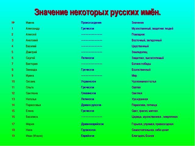Значение некоторых русских имён.