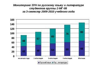 Мониторинг ЗУН по русскому языку и литературе студентов группы 2-МГ-08 за 3-с