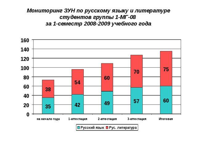 Мониторинг ЗУН по русскому языку и литературе студентов группы 1-МГ-08 за 1-с...