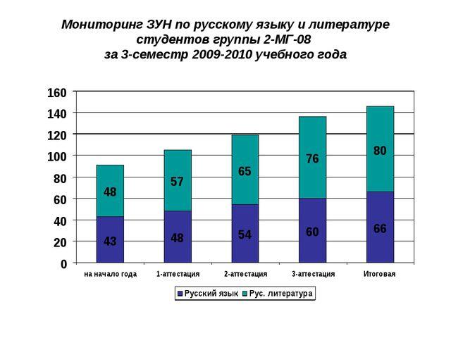 Мониторинг ЗУН по русскому языку и литературе студентов группы 2-МГ-08 за 3-с...