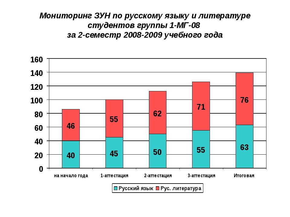 Мониторинг ЗУН по русскому языку и литературе студентов группы 1-МГ-08 за 2-с...