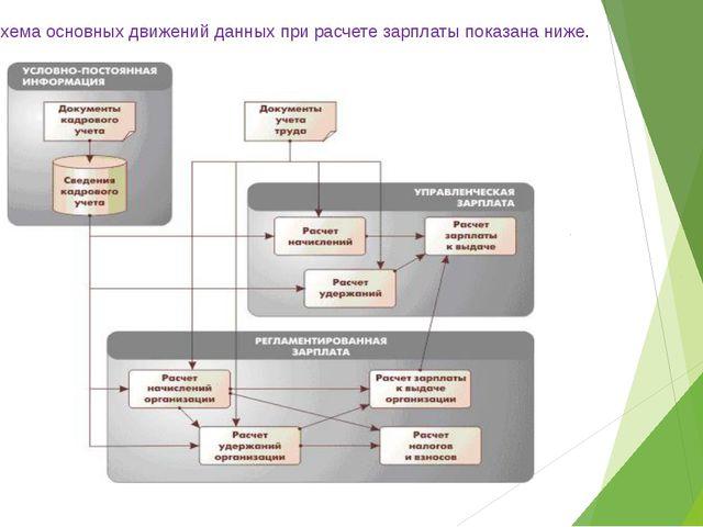Схема основных движений данных при расчете зарплаты показана ниже.
