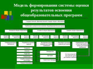 Модель формирования системы оценки результатов освоения общеобразовательных п