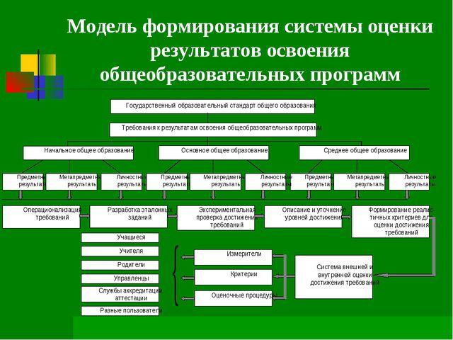 Модель формирования системы оценки результатов освоения общеобразовательных п...