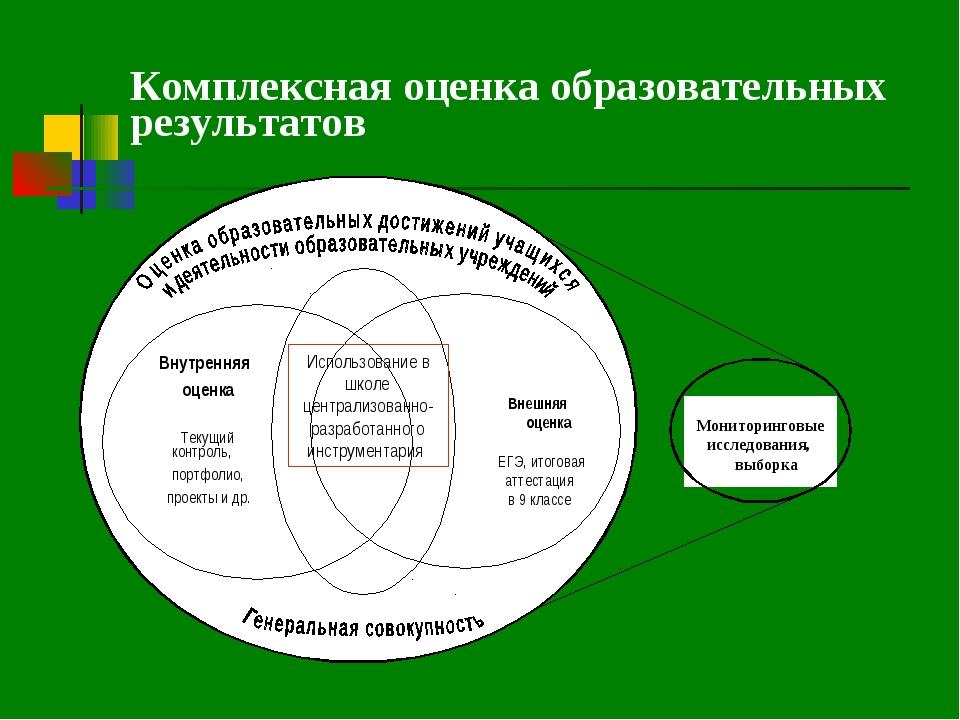 Комплексная оценка образовательных результатов Внутренняя оценка  Текущий ко...