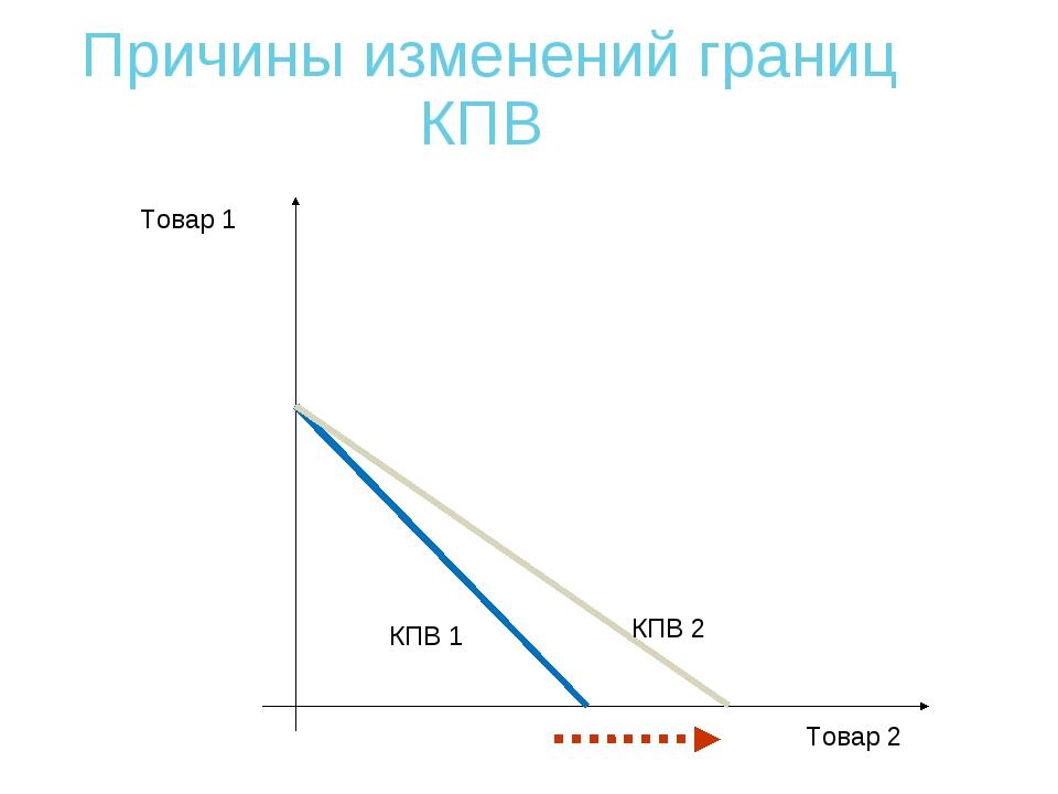 Причины изменений границ КПВ Товар 1 Товар 2 КПВ 1 КПВ 2