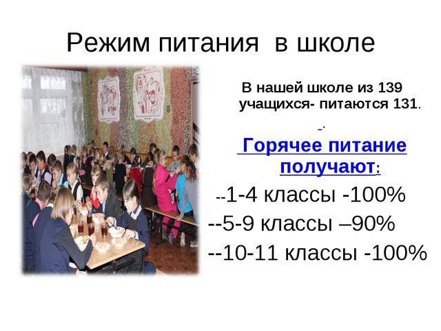 Режим питания в школе В нашей школе из 139 учащихся- питаются 131. . Горячее...
