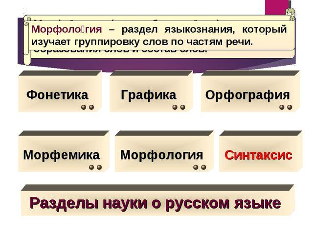 Разделы науки о русском языке Фонетика Графика Морфология Морфемика Фонетика...