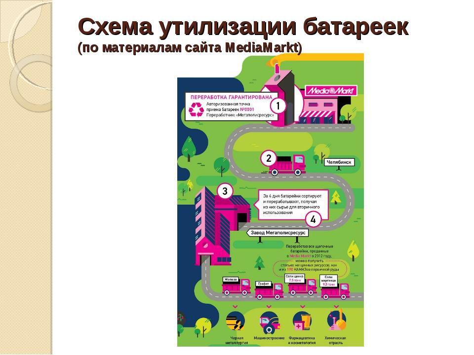 Схема утилизации батареек (по материалам сайта MediaMarkt)