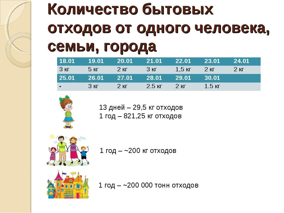 Количество бытовых отходов от одного человека, семьи, города 13 дней – 29,5 к...