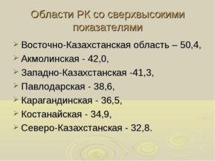 Области РК со сверхвысокими показателями Восточно-Казахстанская область – 50,