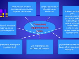 чёткая организация урока: определение целей урока, вида урока, выбор методов