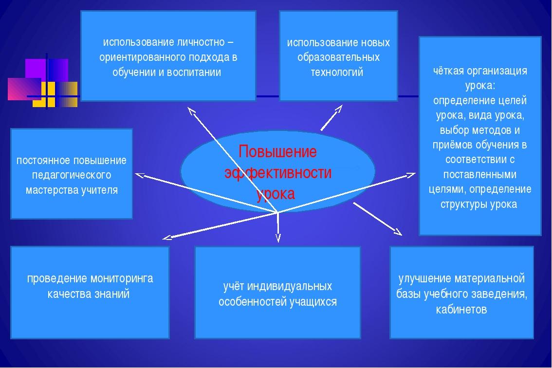 чёткая организация урока: определение целей урока, вида урока, выбор методов...