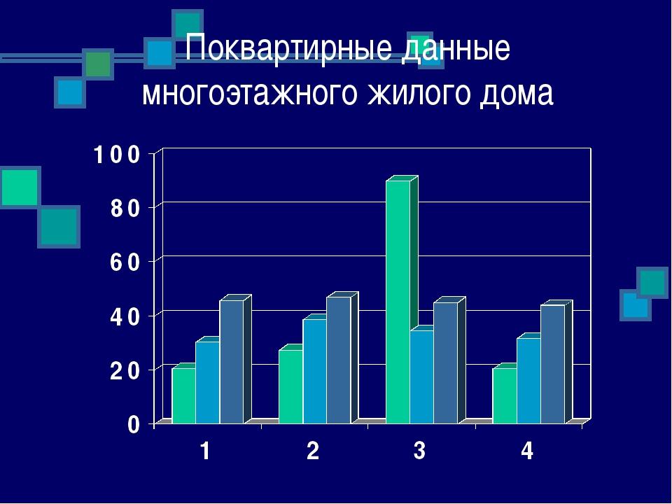 Поквартирные данные многоэтажного жилого дома
