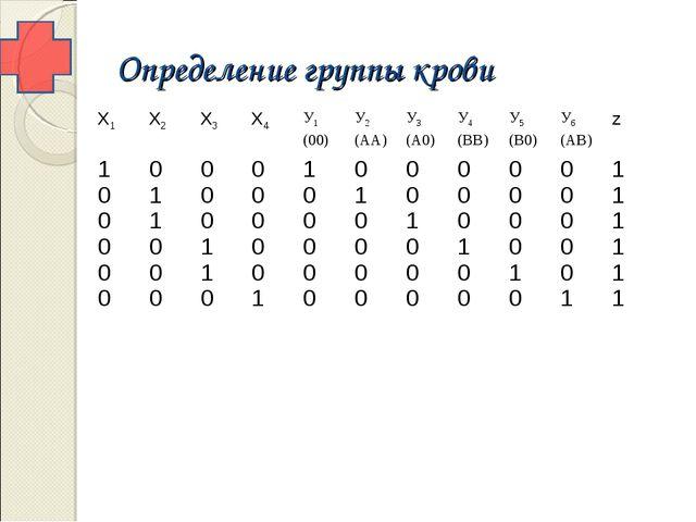 Определение группы крови Х1Х2Х3Х4У1 (00)У2 (АА)У3 (А0)У4 (ВВ)У5 (В0)...
