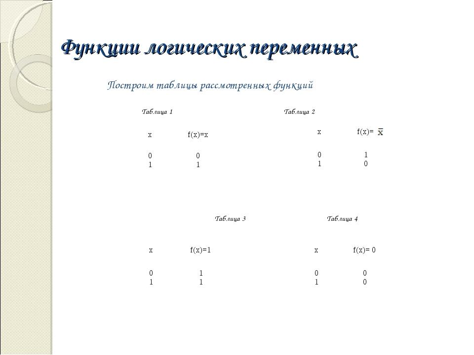 Функции логических переменных Построим таблицы рассмотренных функций Таблица...