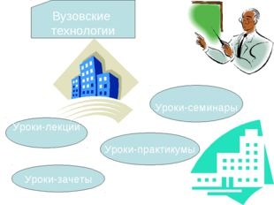 Уроки-зачеты Уроки-семинары Уроки-лекции Уроки-практикумы Вузовские технологии