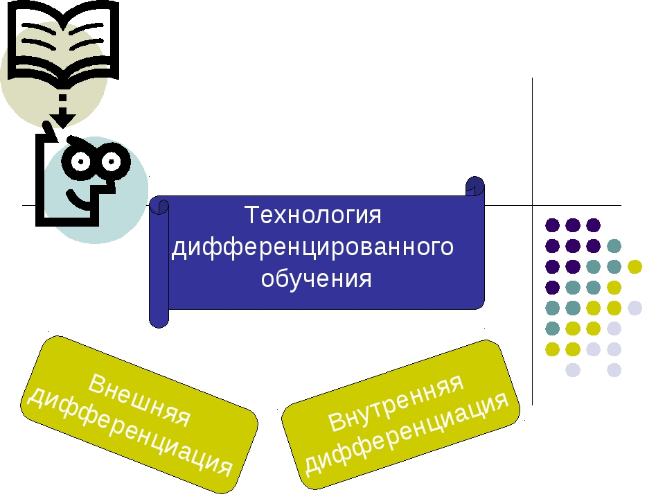 Предметно-ориентированные технологии Внешняя дифференциация Внутренняя диффер...