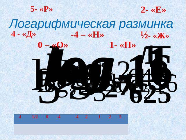 Логарифмическая разминка 4 - «Д» ½- «Ж» 0 – «О» -4 – «Н» 2- «Е» 1- «П» 5- «Р»...