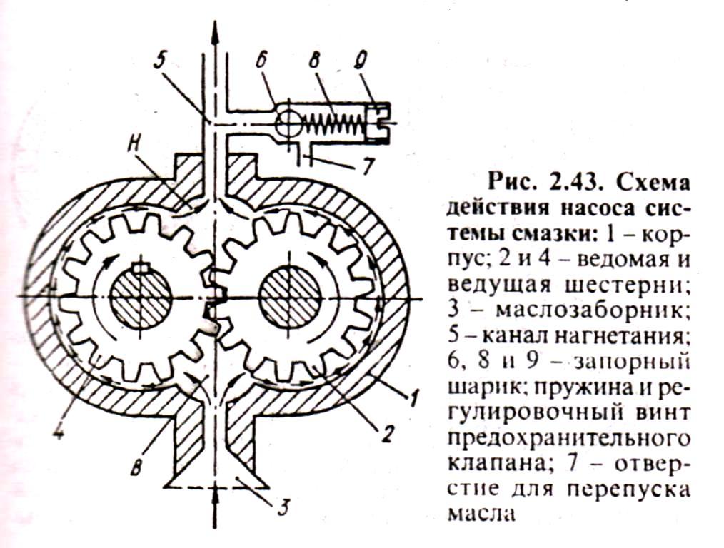 Схема действия насоса системы смазки тракторов МТЗ, ЮМЗ