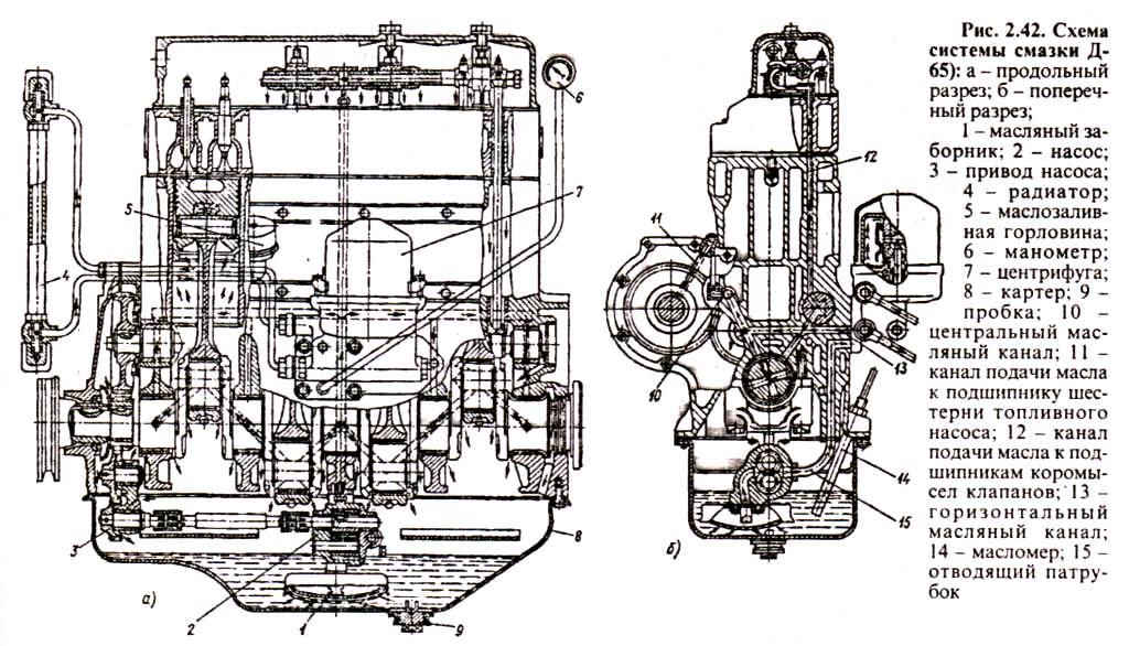 Схема системы смазки двигателя Д-65 трактора ЮМЗ