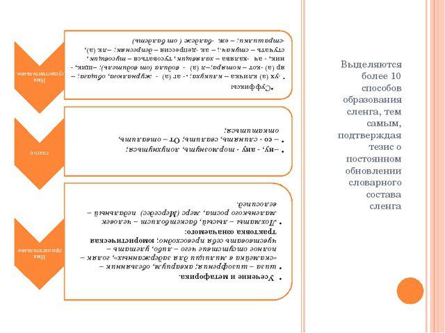 Выделяются более 10 способов образования сленга, тем самым, подтверждая тезис...
