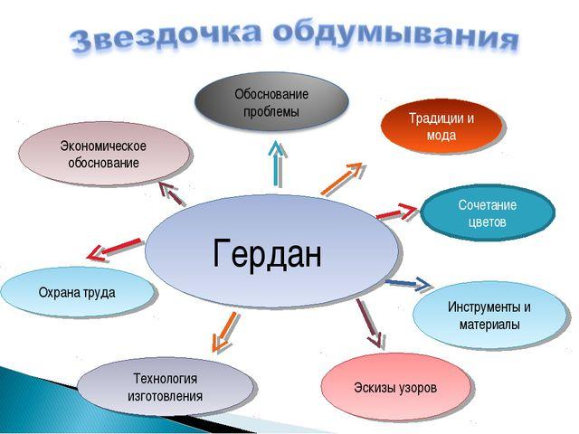 Гердан Охрана труда Технология изготовления Традиции и мода Экономическое обо...